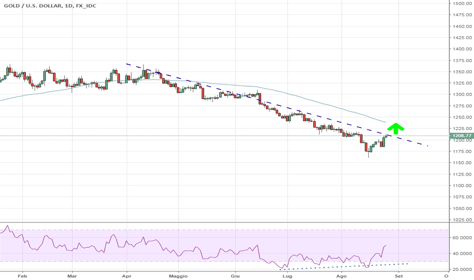 XAUUSD: Oro  al test più importante - Small Long