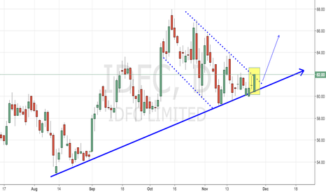 IDFC: IDFC - Trend Continuation Breakout
