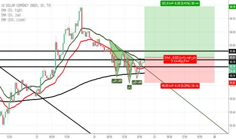 DXY: ارتقاع الدولار