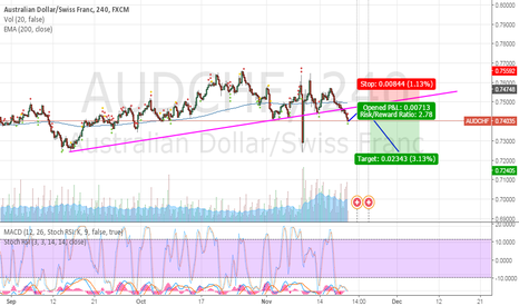 AUDCHF: AUDCHF for short after correction