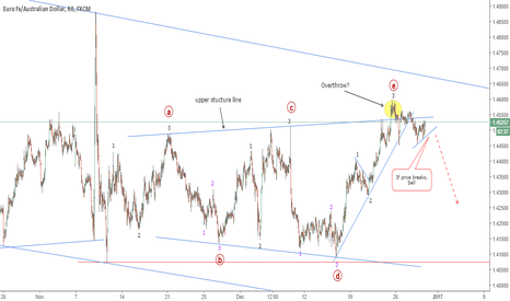 EURAUD: EURAUD: Expanding Triangle Still Possible