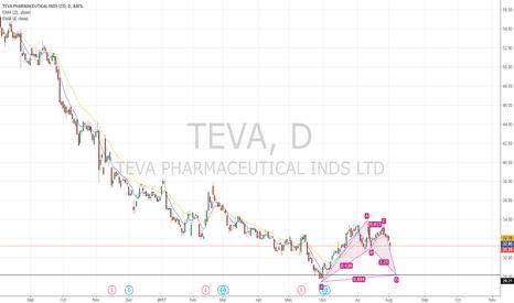 TEVA: TEVA, BAT Pattern before earnings