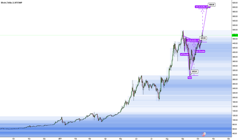 BTCUSD: Yet Another Basecamp Setup As We Climb Mount Bitcoin.