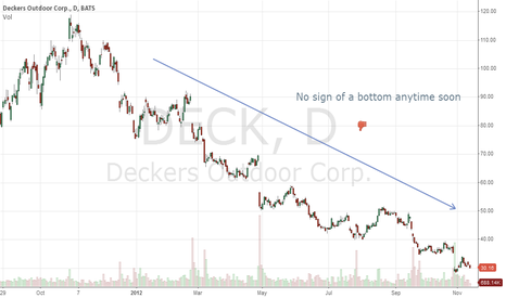 DECK: $DECK not bottoming