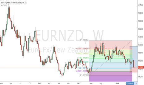 EURNZD: gartley eurnzd long weekly
