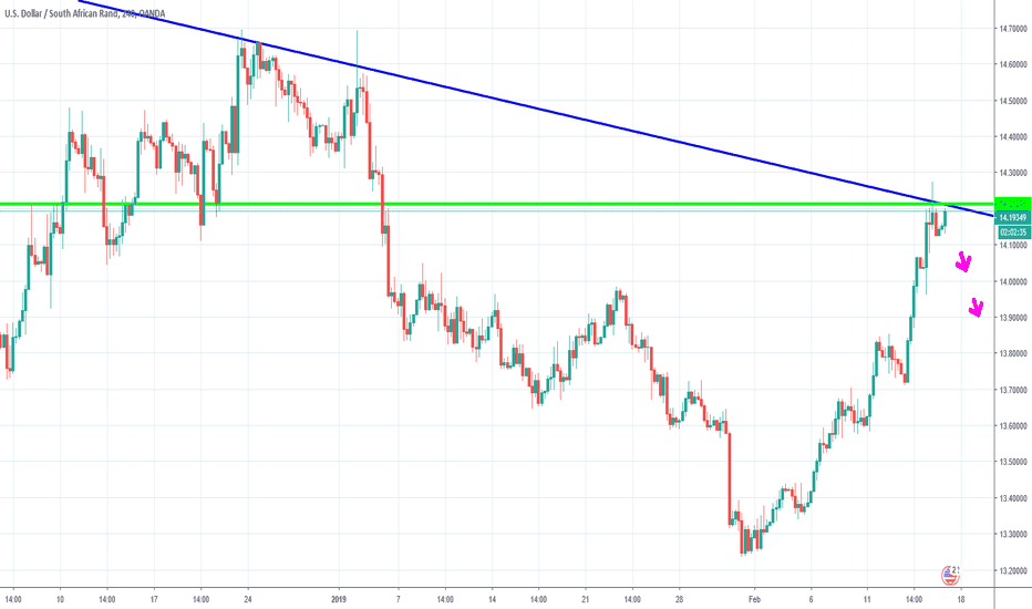 USDZAR: USD ZAR SHORT.... like my temper ;p