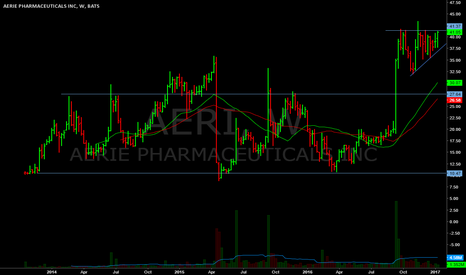 AERI: Trying to break out today.