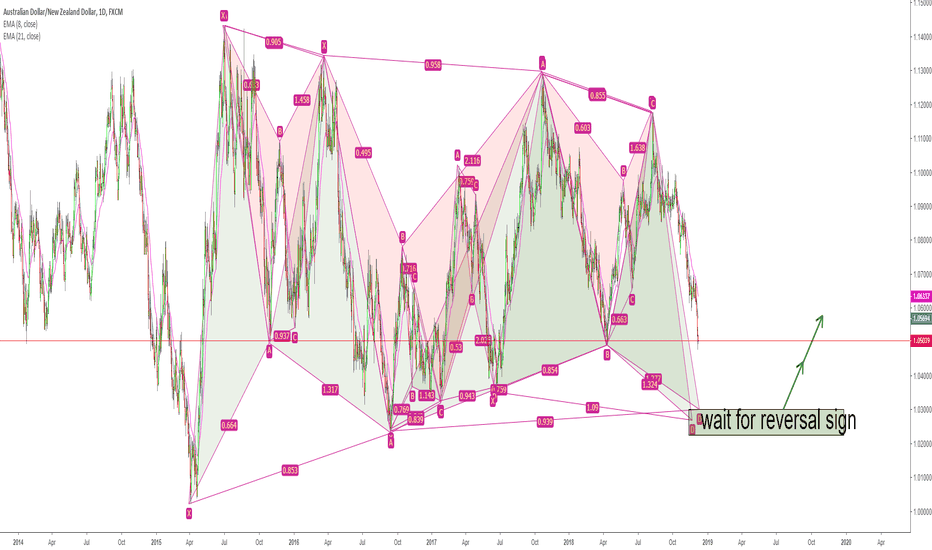 AUDNZD: AUDNZD Harmonic patterns carnival!