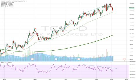 TCK: Teck Resources Bearish Divergence