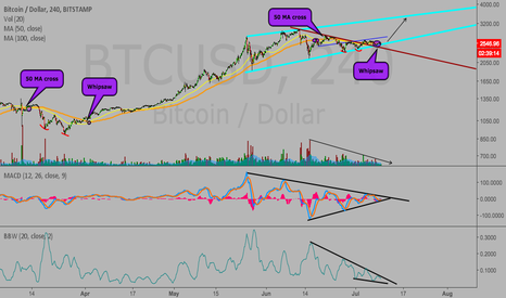 BTCUSD: Bitcoin shake out over (4h chart)
