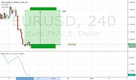 EURUSD: Upon 10 years experance in Forex market, EURUSD LONG
