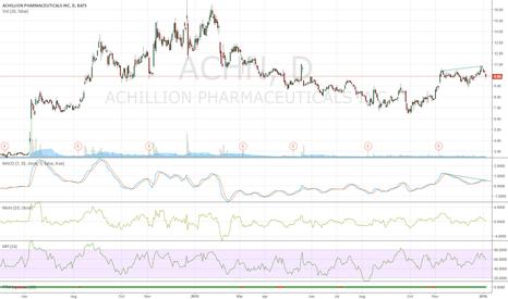 ACHN: Short term divergence