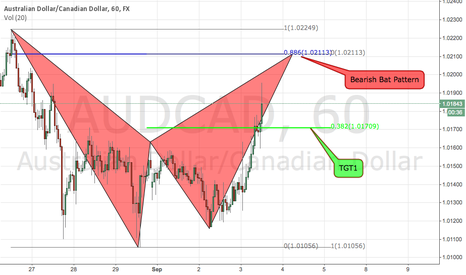 AUDCAD: AUDCAD Bearish Bat Pattern