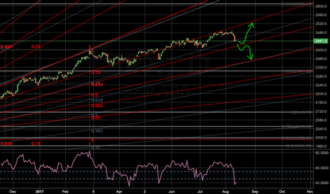 SPX: N Korea and S&P500