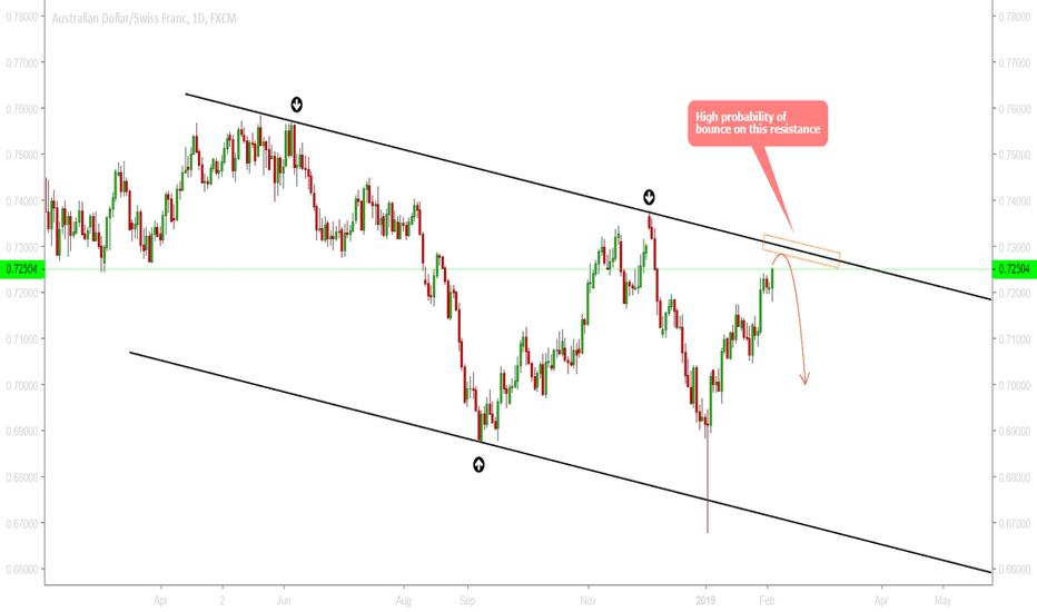 AUDCHF: AUDCHF - Be ready for a reversal trend around 0.7290