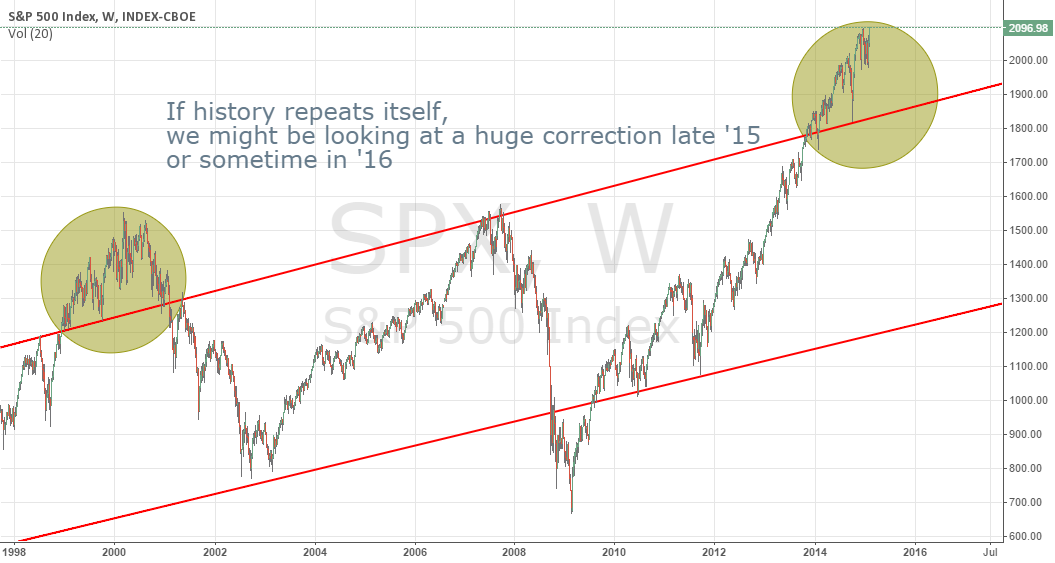 SPX Weekly forecast for a possible correction...