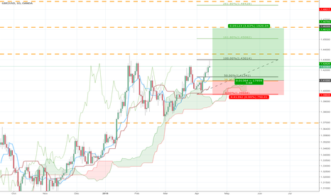 GBPUSD: Cable might pull back before moving higher