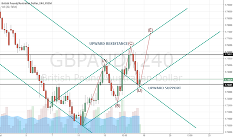 GBPAUD: GBPAUD by OHFXTRADER