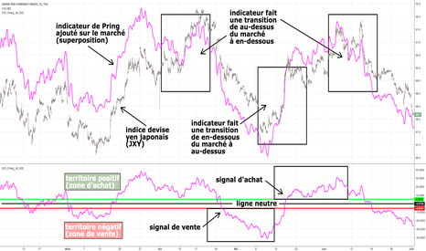 JXY: indice yen japonais, indicateur Pring, superposition et cycles
