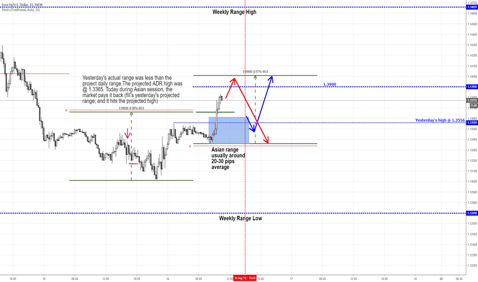 EURUSD: Anticipating two moves for EURUSD today