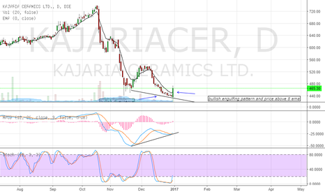 KAJARIACER: buy call