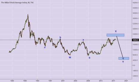 NI225: ew trading