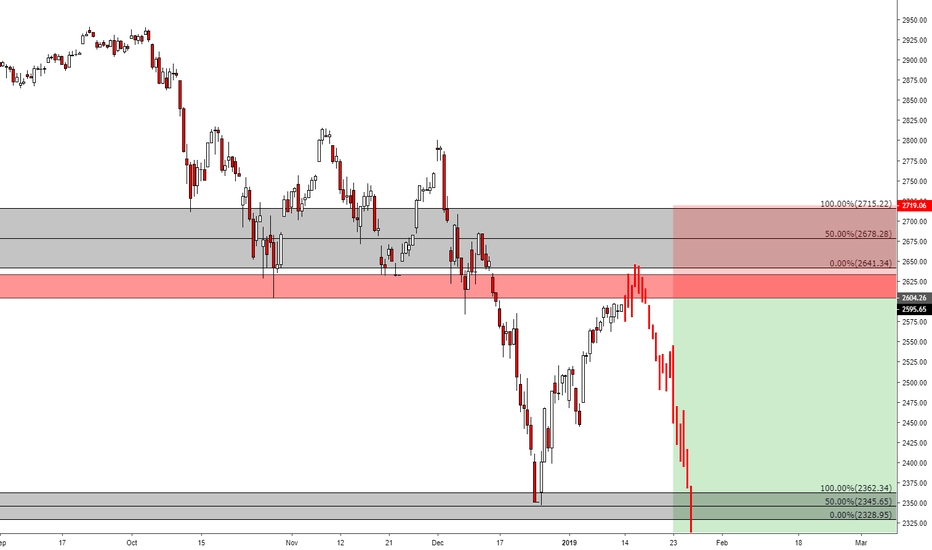 SPX: S&P 500 - Short Squeeze?