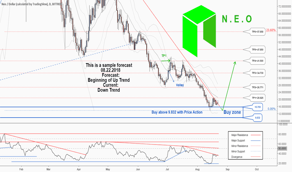 NEOUSD: There is a possibility for the beginning of an uptrend in NEOUSD