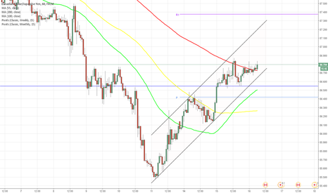 CADJPY: CAD/JPY 1H Chart: Channel Up