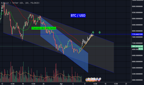 BTCUSDT: BTC up tren
