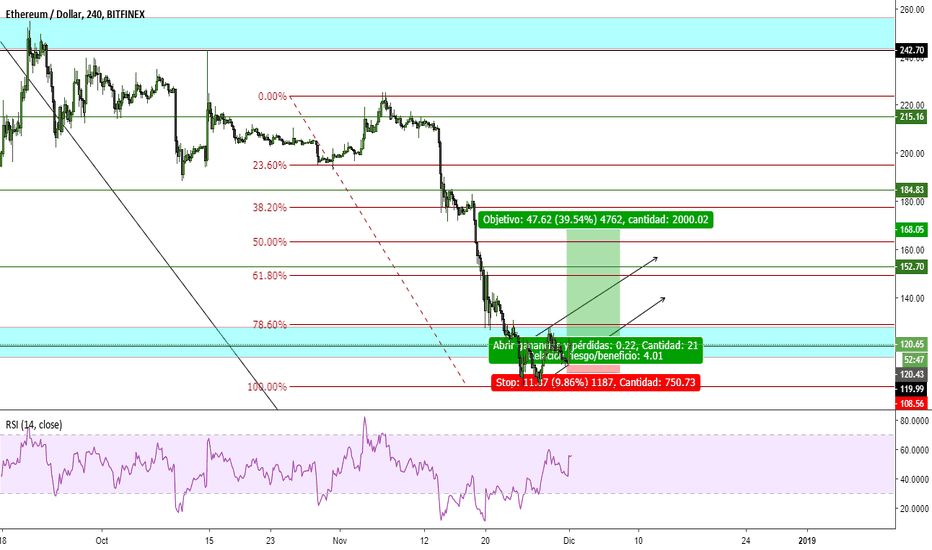 ETHUSD: ETH/USD, SetUp en BUY
