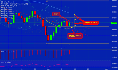 DXY: Bull flag channel short then long for possible break out