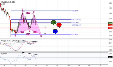 XAUUSD: Cypher Pattern for Gold?