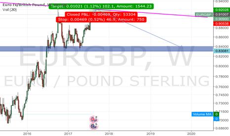EURGBP: E.g. Buy.