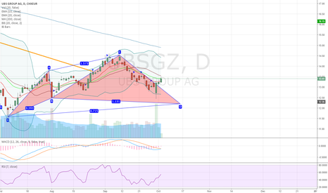 UBSG: UBSGZ potential bullish advanced cypher pattern on daily chart