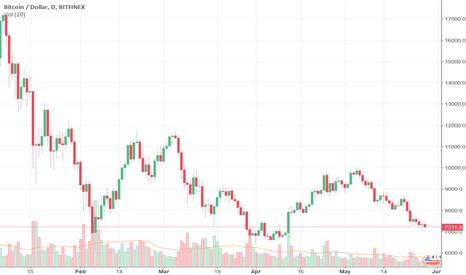 BTCUSD: Bitcoin: downside risks persist