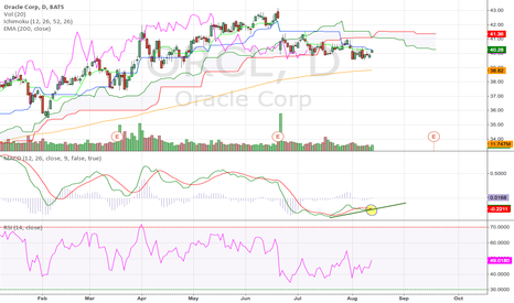 ORCL: Oracle Corp Daily (14.08.2014) Technical Analysis Training