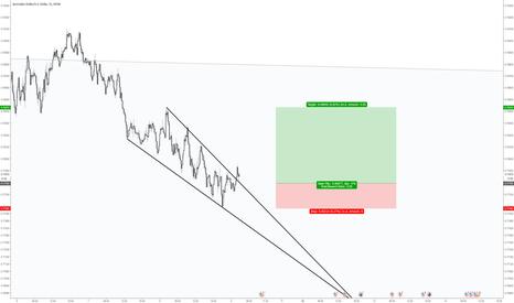 AUDUSD: Long australian dollar on successful throwback