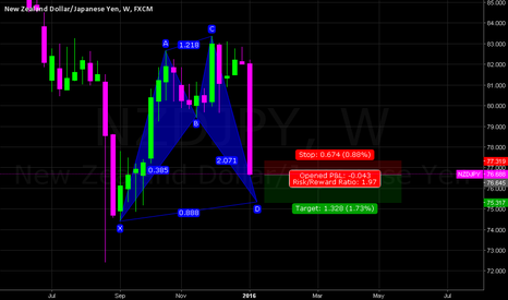 NZDJPY: NZDJPY W (SHARK PATTERN) SHORT