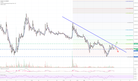 POEBTC: POE update on downtrend