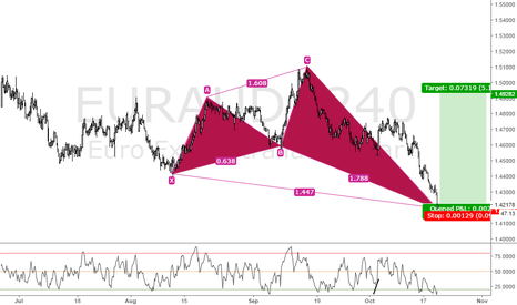 EURAUD: Bullish Nen star