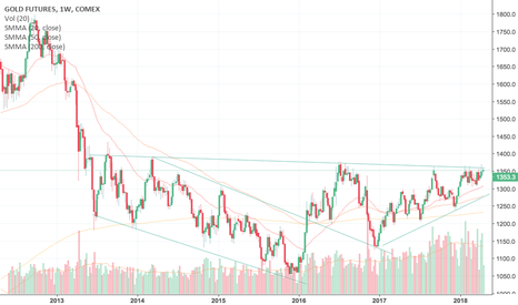 GC1!: GOLD likely to breakout before June! Target $1520 (GC1! GLD)