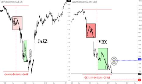 VRX: Frattale JAZZ su Valeant