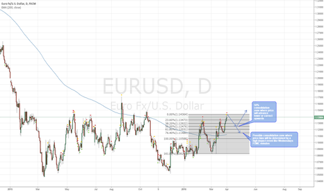 EURUSD: EURO/USD Monday Retracement Set Up