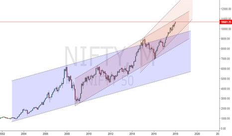 NIFTY: #NIFTY Choose your channels