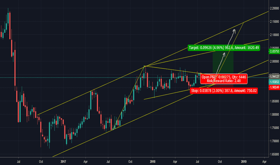 GBPNZD: GBPNZD weekly morning star pattern