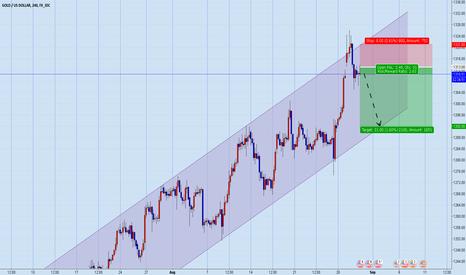 XAUUSD: Sell Gold till 1300-1292