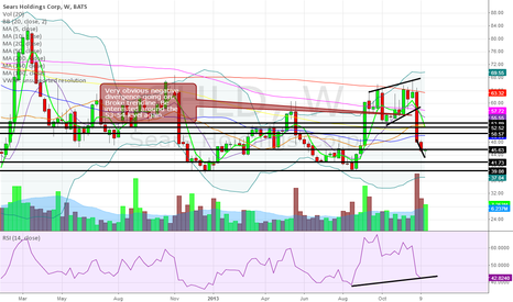 SHLD: Weekly reversal candle?