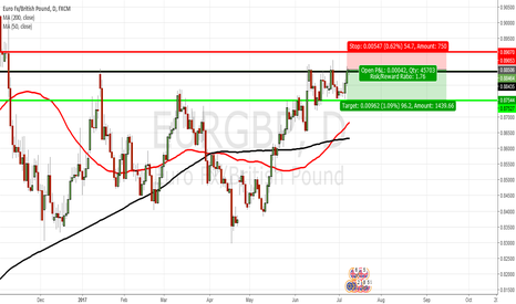 EURGBP: EURGBP SHORT from Resistance