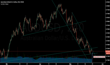AUDUSD: AUDUSD is still on downward trend
